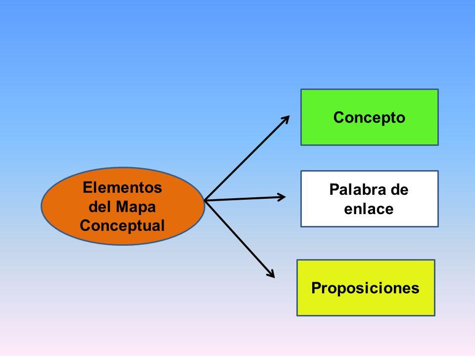 Elementos del Mapa Conceptual