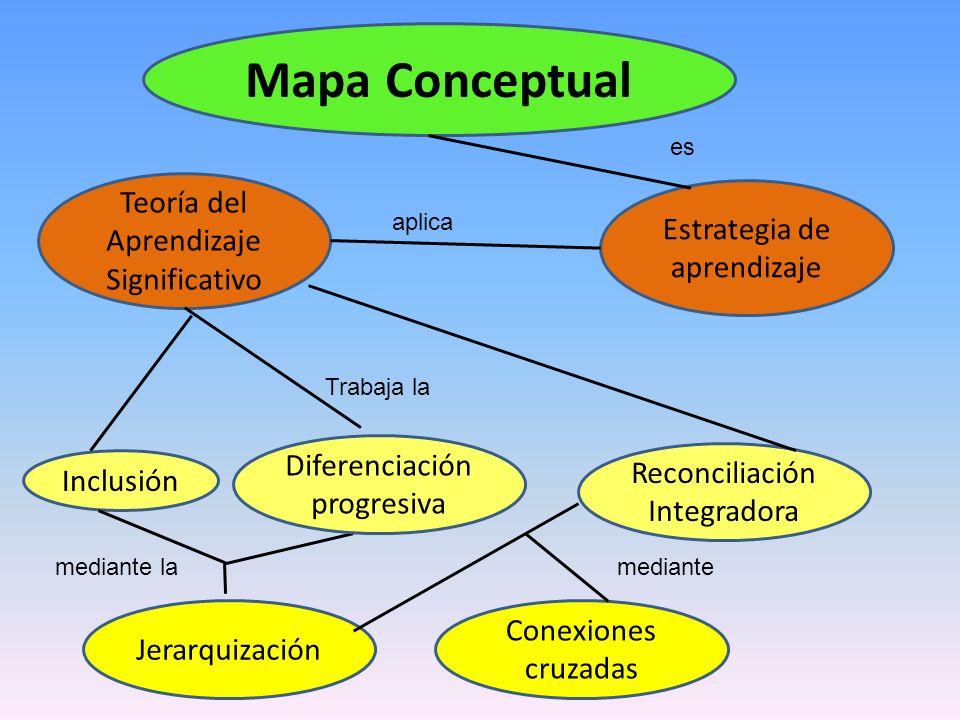 Mapa Conceptual Teoría del Aprendizaje Significativo