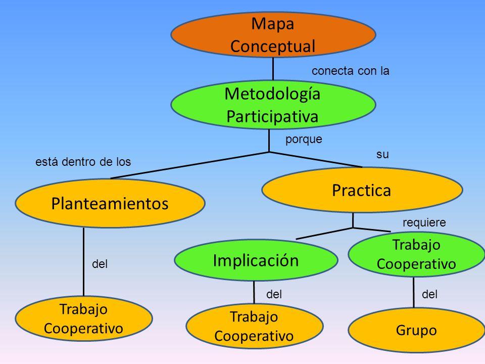 Metodología Participativa