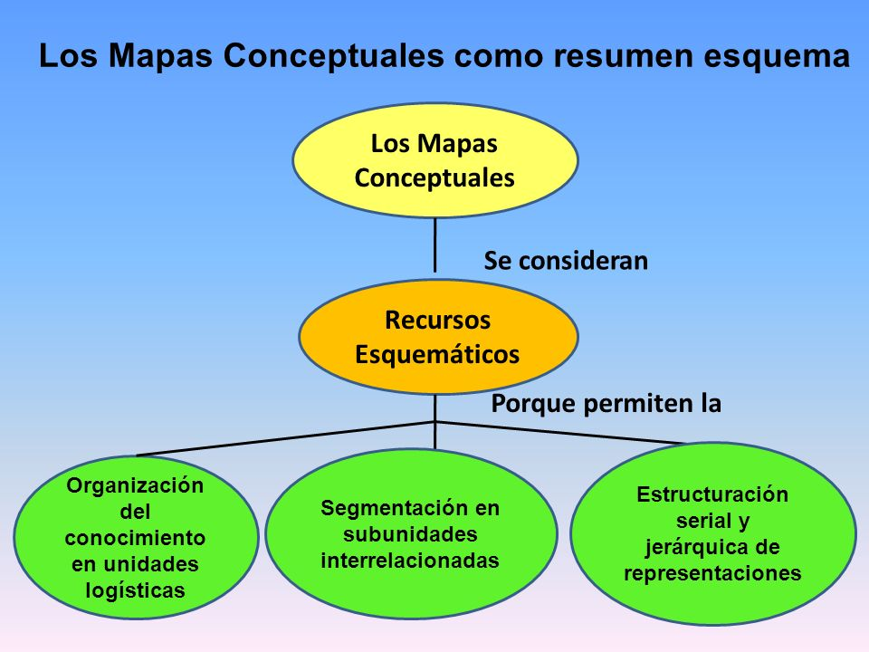 Los Mapas Conceptuales como resumen esquema