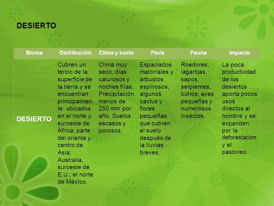 DESIERTO Bioma. Distribución. Clima y suelo. Flora. Fauna. Impacto. DESIERTO.