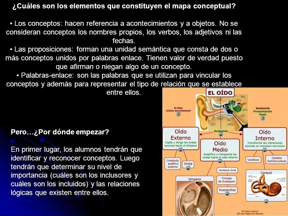 ¿Cuáles son los elementos que constituyen el mapa conceptual