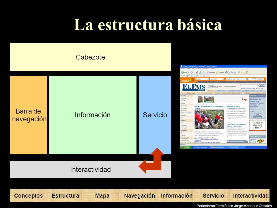 La estructura básica Cabezote Información Servicio Interactividad