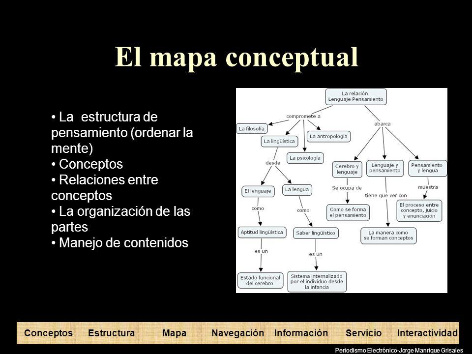 El mapa conceptual La estructura de pensamiento (ordenar la mente)