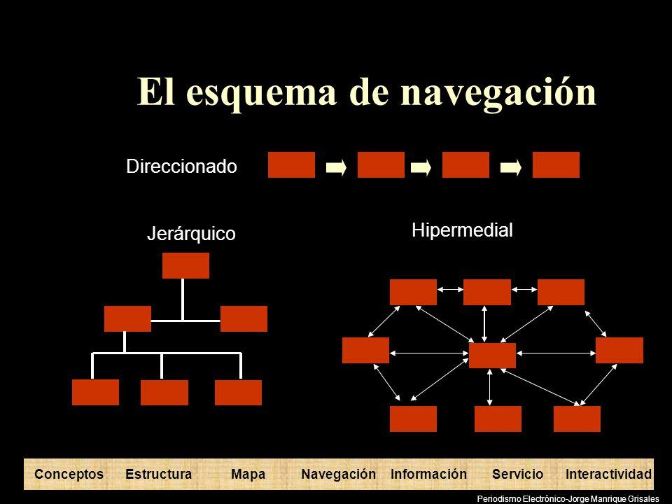 El esquema de navegación
