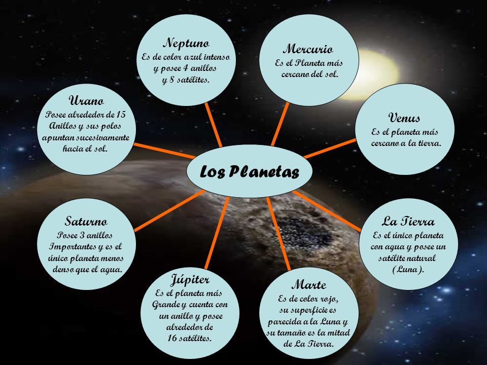 Los Planetas Neptuno Mercurio Urano Venus Saturno La Tierra Júpiter