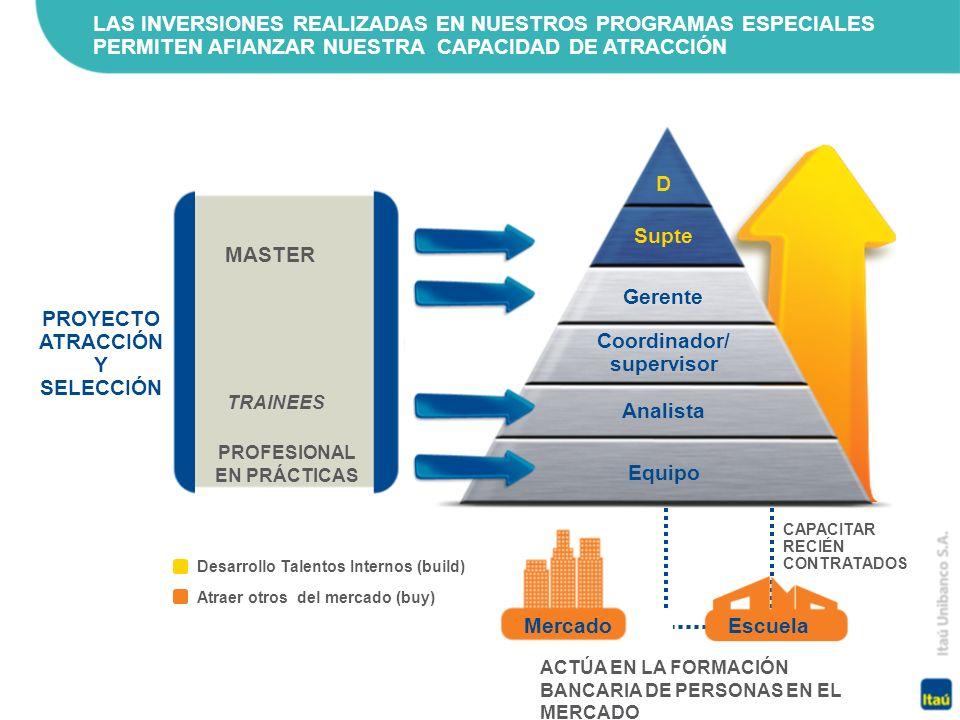 PROYECTO ATRACCIÓN Y SELECCIÓN Coordinador/ supervisor