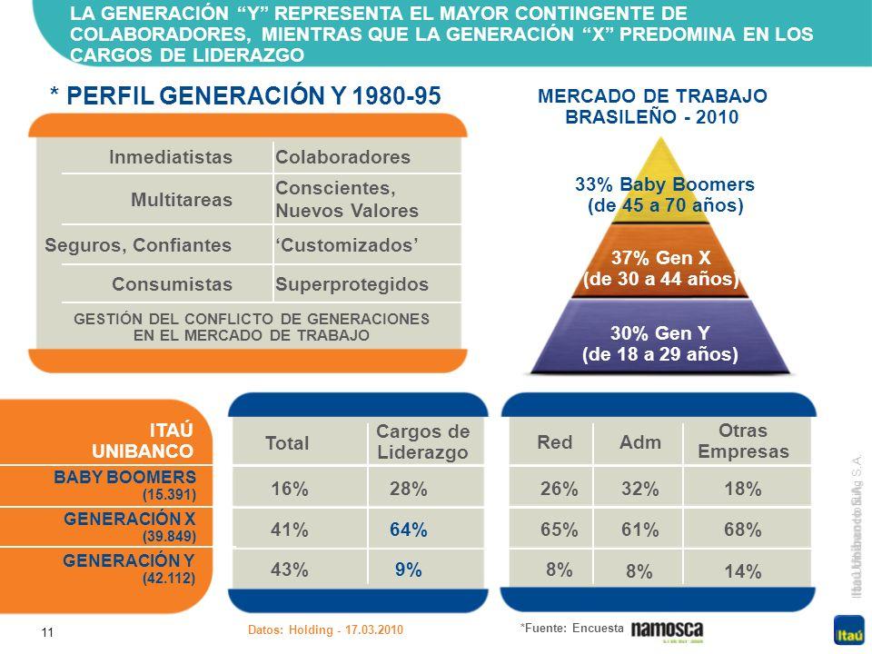 LA GENERACIÓN Y REPRESENTA EL MAYOR CONTINGENTE DE COLABORADORES, MIENTRAS QUE LA GENERACIÓN X PREDOMINA EN LOS CARGOS DE LIDERAZGO