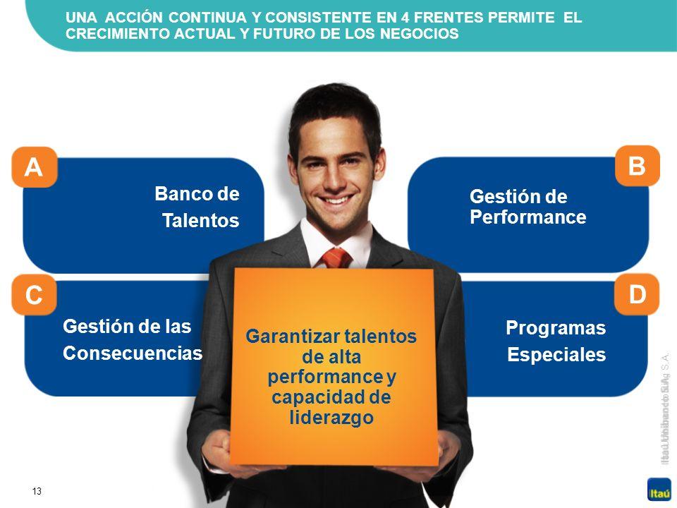 Garantizar talentos de alta performance y capacidad de liderazgo