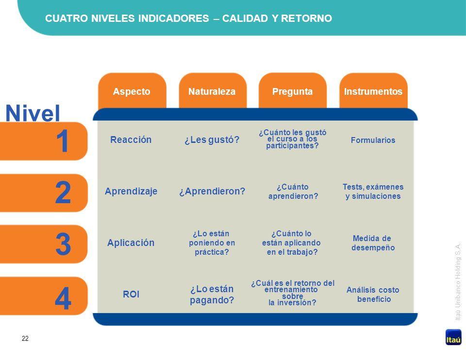 1 2 3 4 Nivel CUATRO NIVELES INDICADORES – CALIDAD Y RETORNO Aspecto