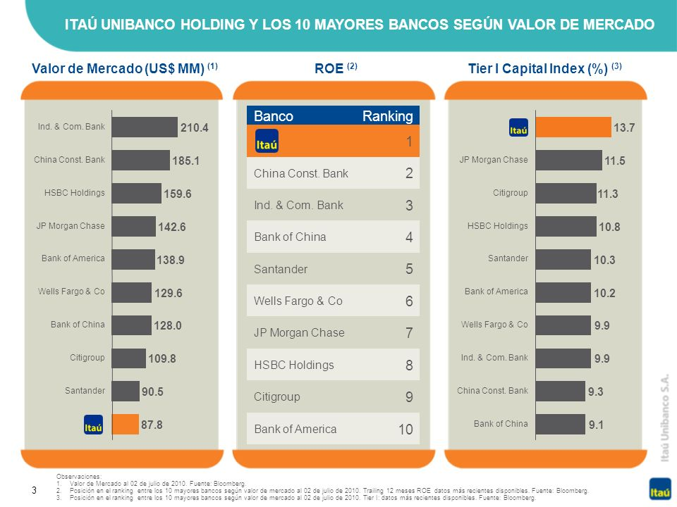 Valor de Mercado (US$ MM) (1) Tier I Capital Index (%) (3)