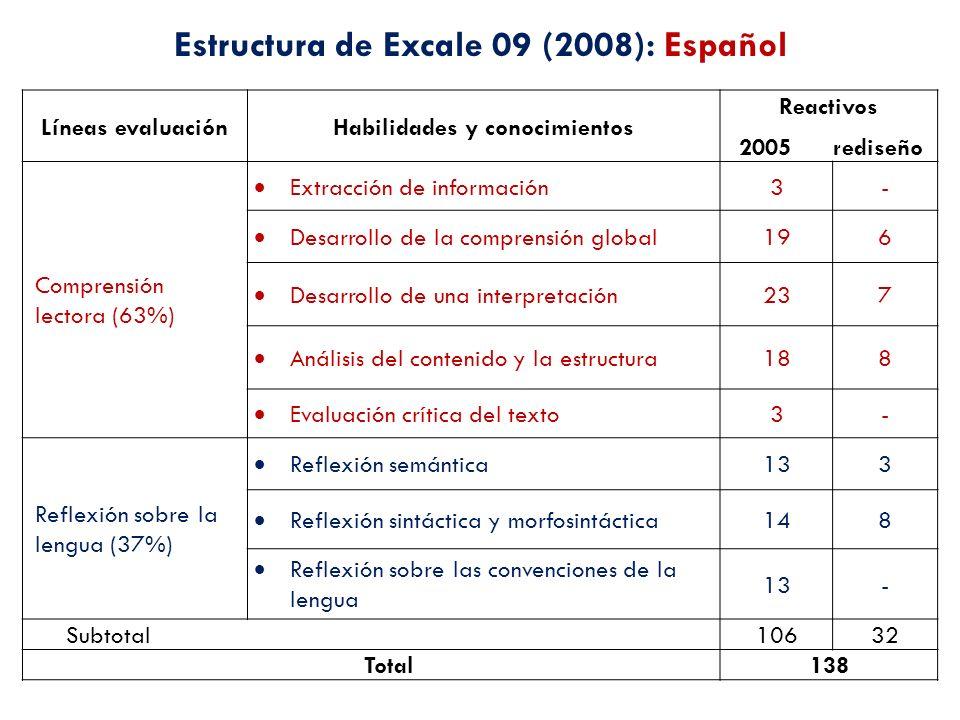 Estructura de Excale 09 (2008): Español Habilidades y conocimientos