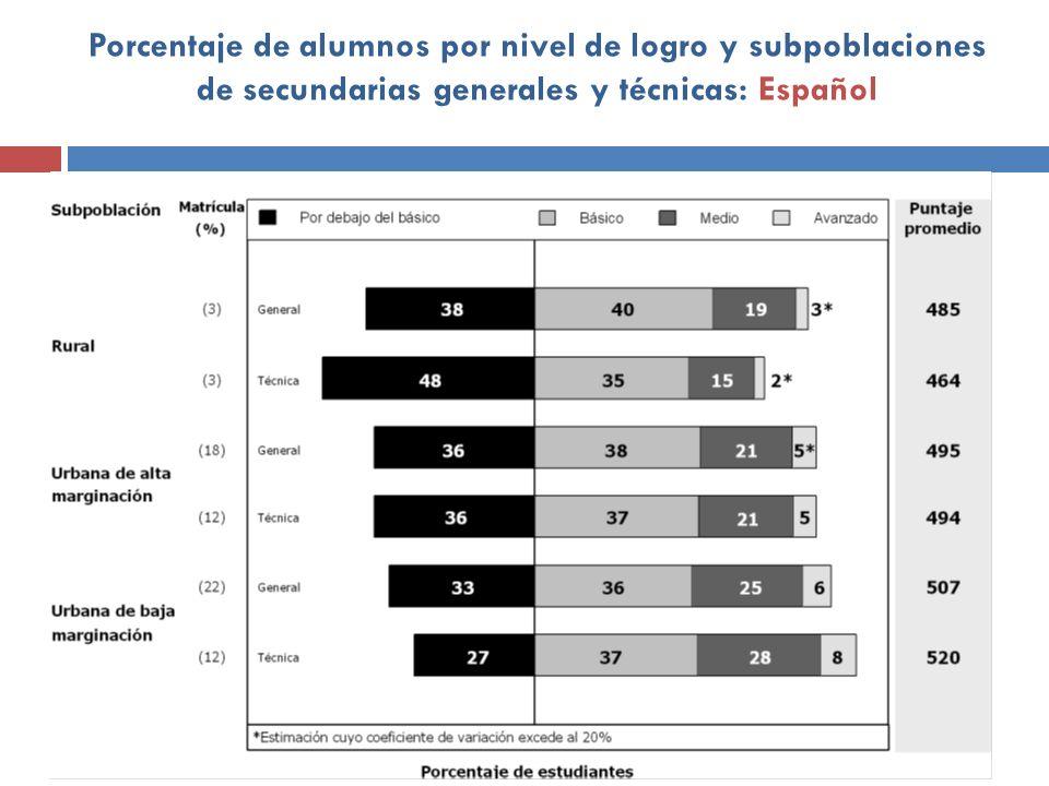 Porcentaje de alumnos por nivel de logro y subpoblaciones de secundarias generales y técnicas: Español