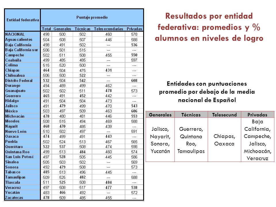 Resultados por entidad federativa: promedios y % alumnos en niveles de logro