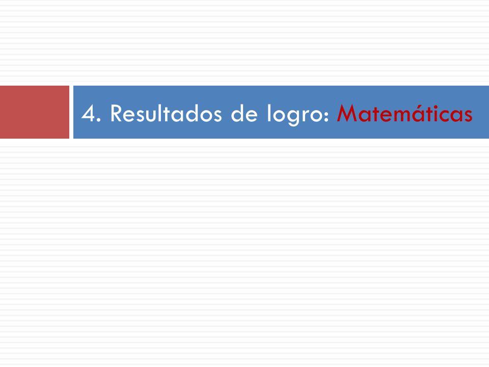 4. Resultados de logro: Matemáticas