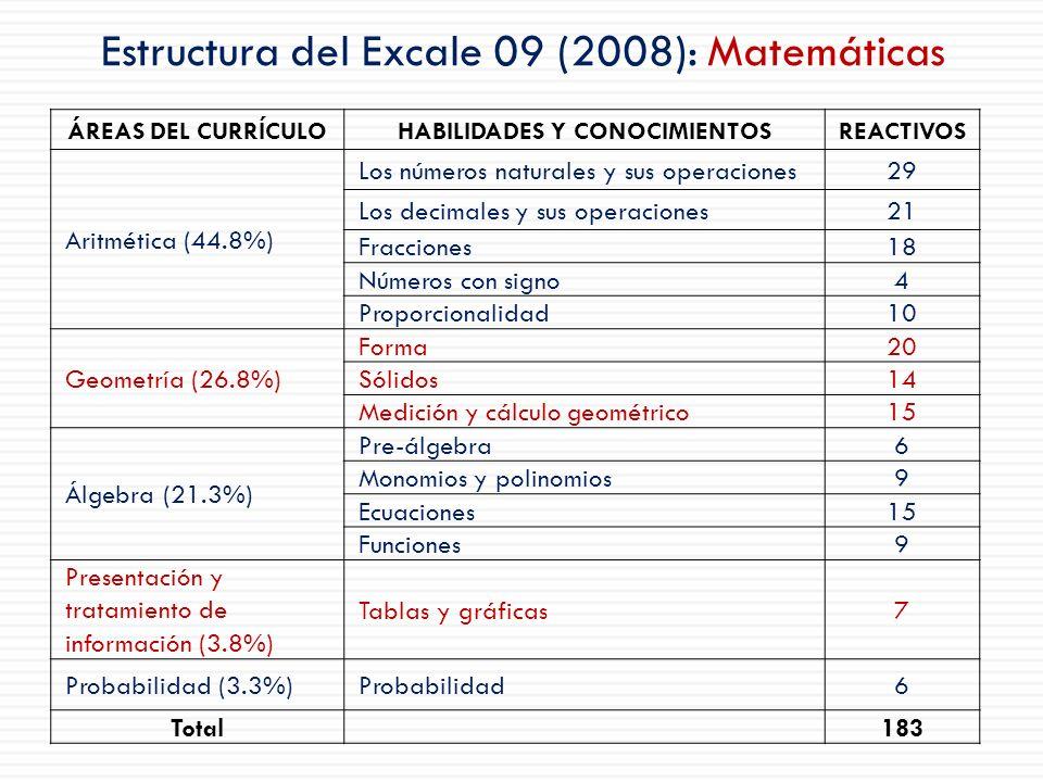 Estructura del Excale 09 (2008): Matemáticas