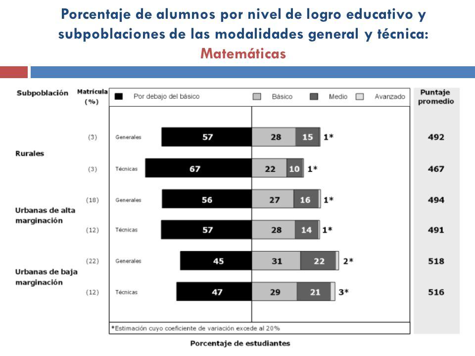 Porcentaje de alumnos por nivel de logro educativo y subpoblaciones de las modalidades general y técnica: Matemáticas