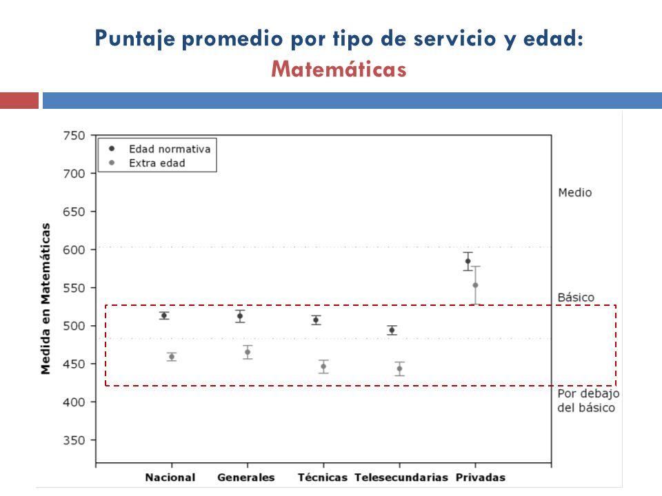 Puntaje promedio por tipo de servicio y edad: Matemáticas