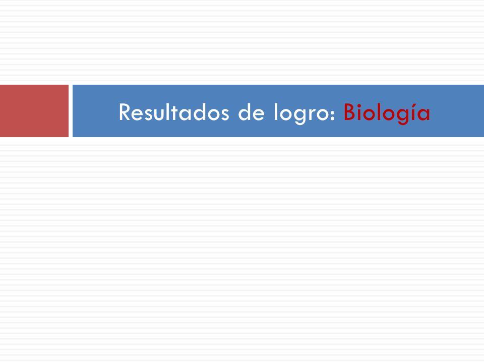 Resultados de logro: Biología