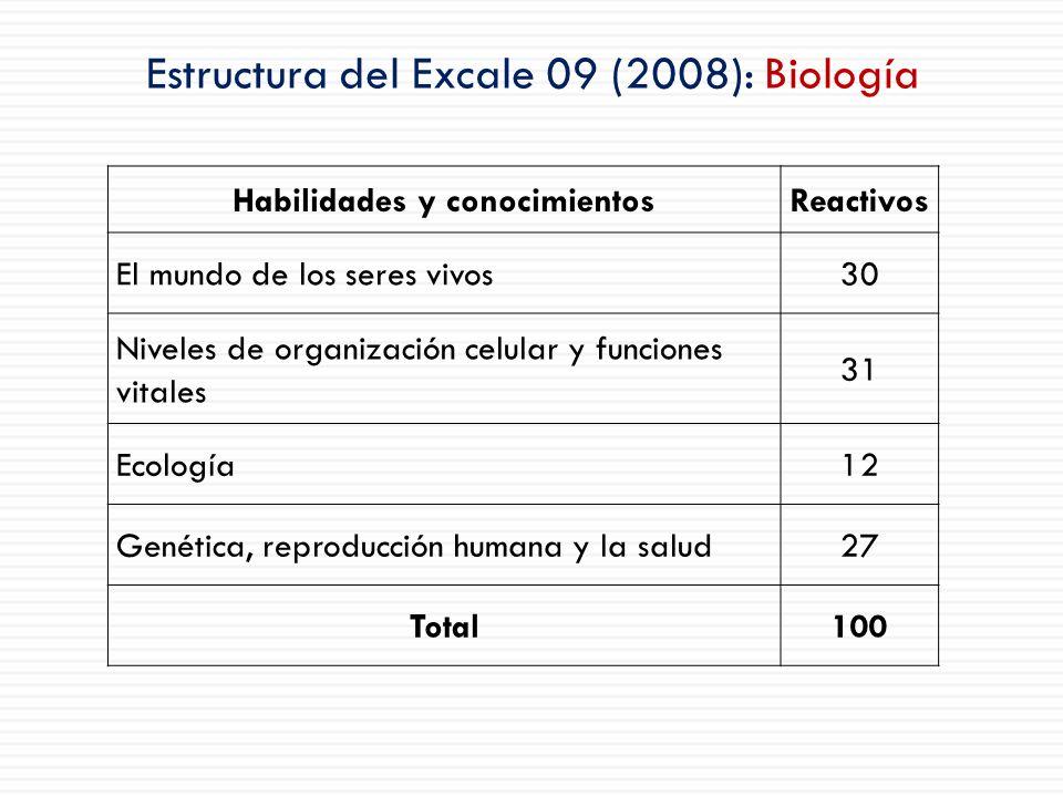 Estructura del Excale 09 (2008): Biología