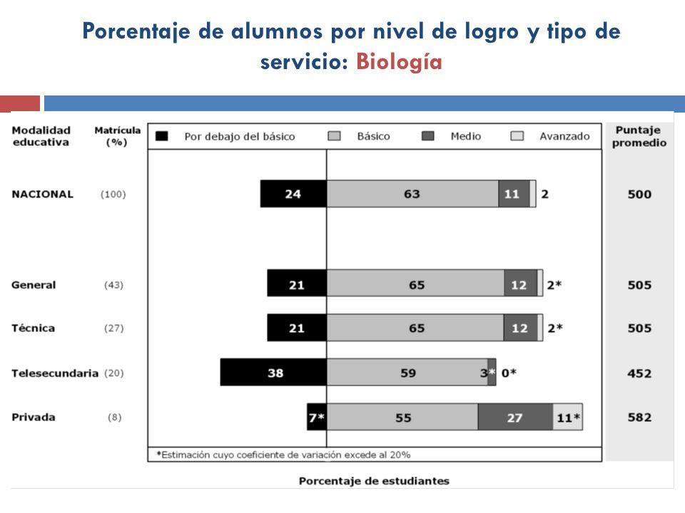 Porcentaje de alumnos por nivel de logro y tipo de servicio: Biología