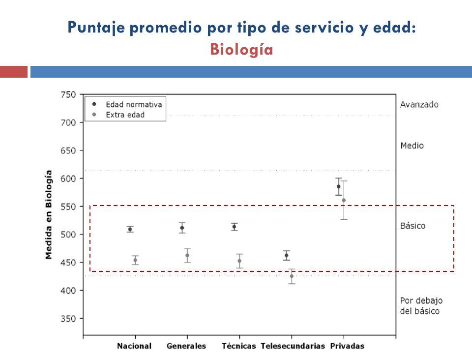 Puntaje promedio por tipo de servicio y edad: Biología