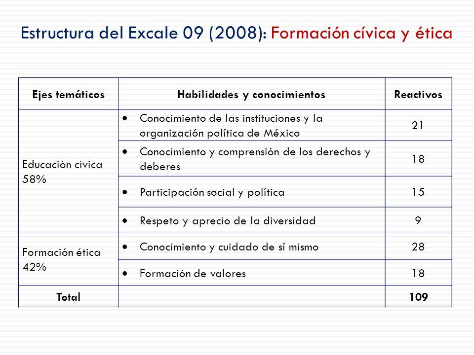 Estructura del Excale 09 (2008): Formación cívica y ética