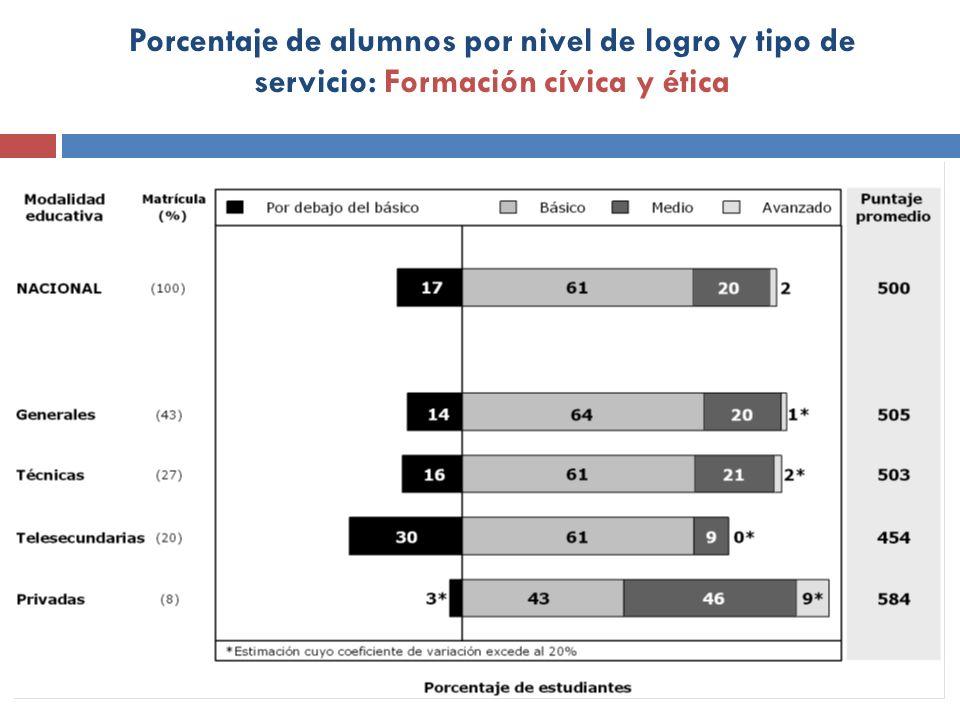 Porcentaje de alumnos por nivel de logro y tipo de servicio: Formación cívica y ética