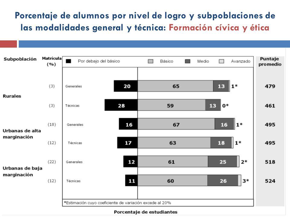 Porcentaje de alumnos por nivel de logro y subpoblaciones de las modalidades general y técnica: Formación cívica y ética