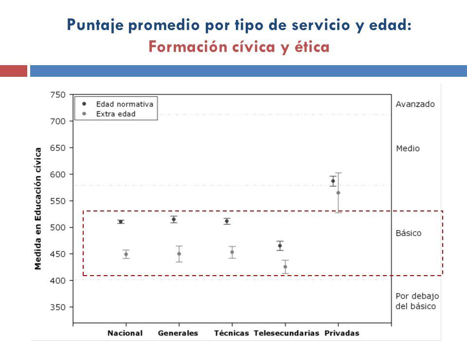Puntaje promedio por tipo de servicio y edad: Formación cívica y ética