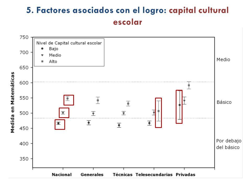 5. Factores asociados con el logro: capital cultural escolar