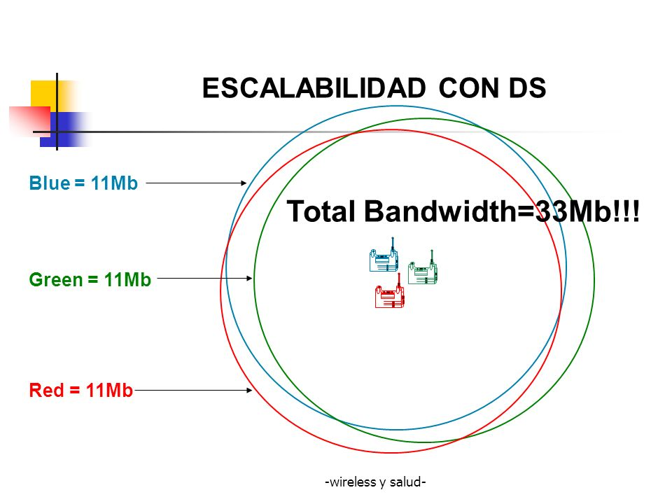 Total Bandwidth=33Mb!!! ESCALABILIDAD CON DS Blue = 11Mb Green = 11Mb
