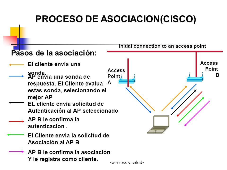 PROCESO DE ASOCIACION(CISCO)