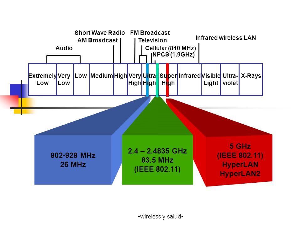 902-928 MHz 26 MHz 2.4 – 2.4835 GHz 83.5 MHz (IEEE 802.11) 5 GHz