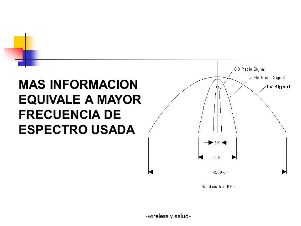 MAS INFORMACION EQUIVALE A MAYOR FRECUENCIA DE ESPECTRO USADA