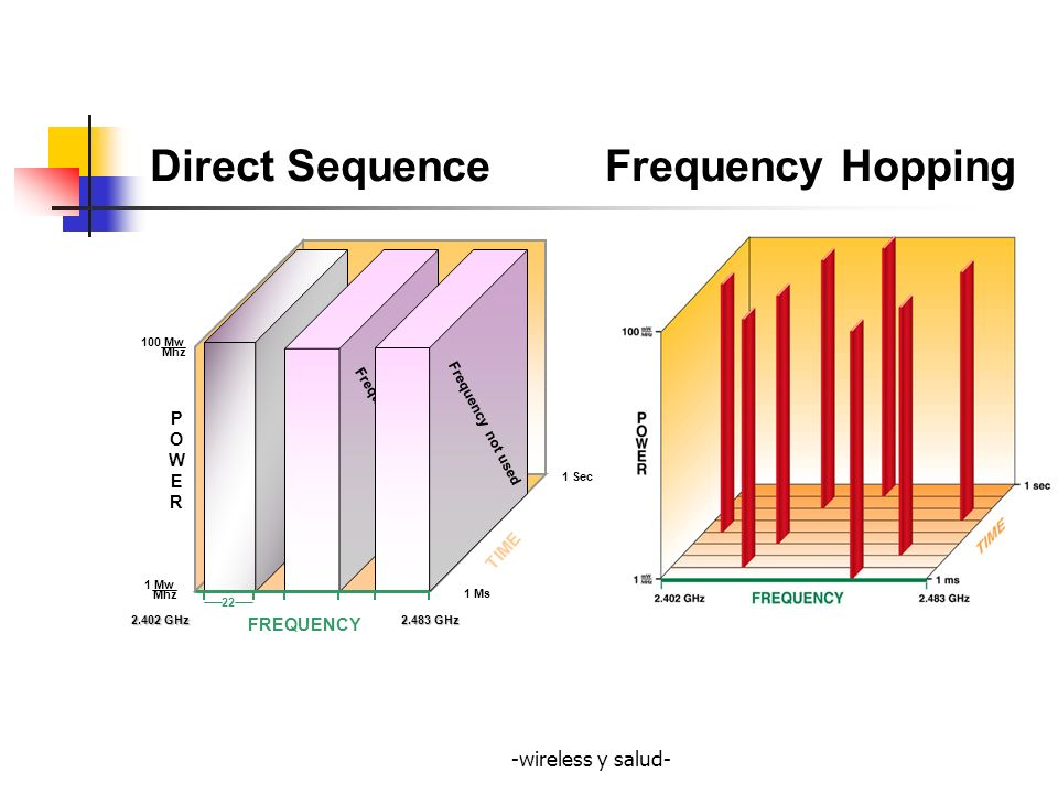 Direct Sequence Frequency Hopping