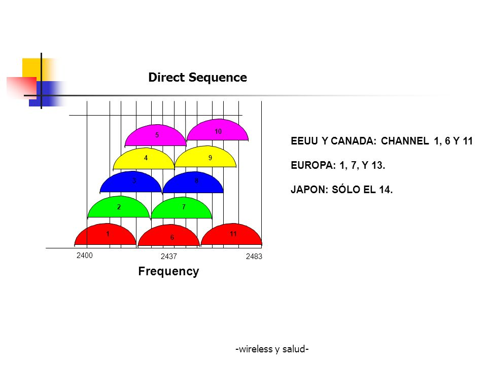 Direct Sequence Frequency EEUU Y CANADA: CHANNEL 1, 6 Y 11