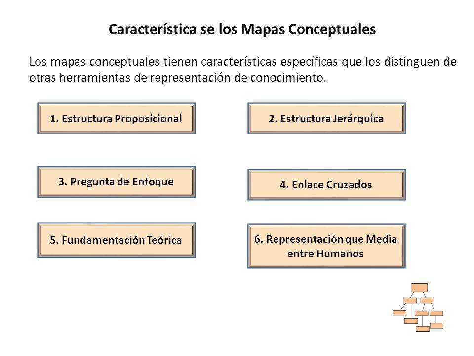 Característica se los Mapas Conceptuales