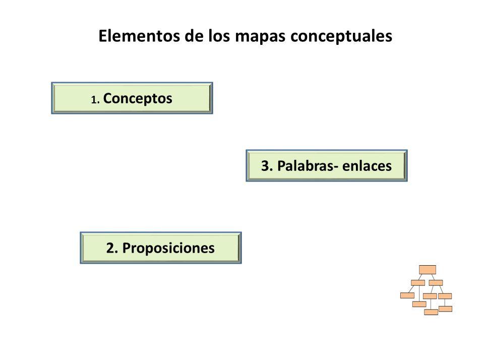 Elementos de los mapas conceptuales