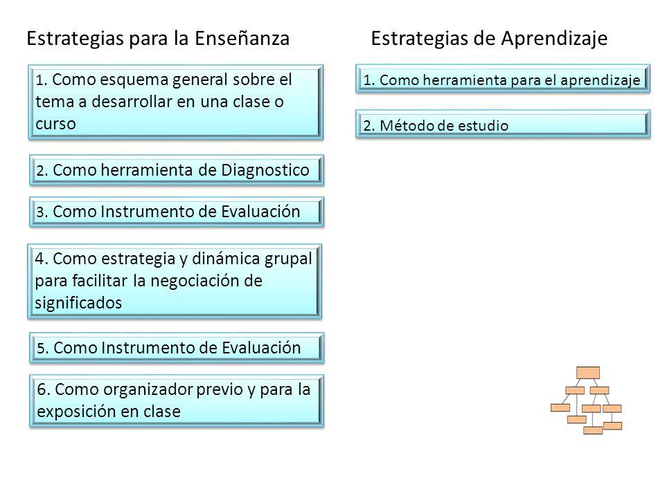 Estrategias para la Enseñanza Estrategias de Aprendizaje