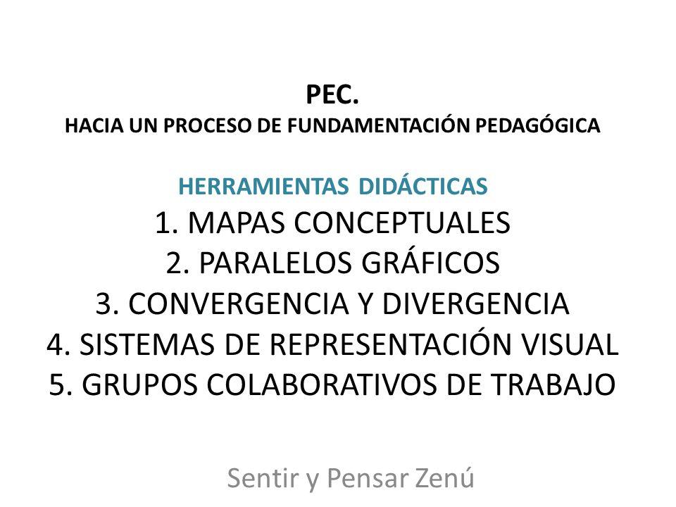PEC. HACIA UN PROCESO DE FUNDAMENTACIÓN PEDAGÓGICA HERRAMIENTAS DIDÁCTICAS 1. MAPAS CONCEPTUALES 2. PARALELOS GRÁFICOS 3. CONVERGENCIA Y DIVERGENCIA 4. SISTEMAS DE REPRESENTACIÓN VISUAL 5. GRUPOS COLABORATIVOS DE TRABAJO