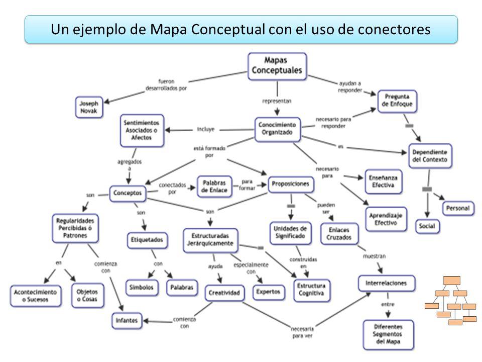 Un ejemplo de Mapa Conceptual con el uso de conectores