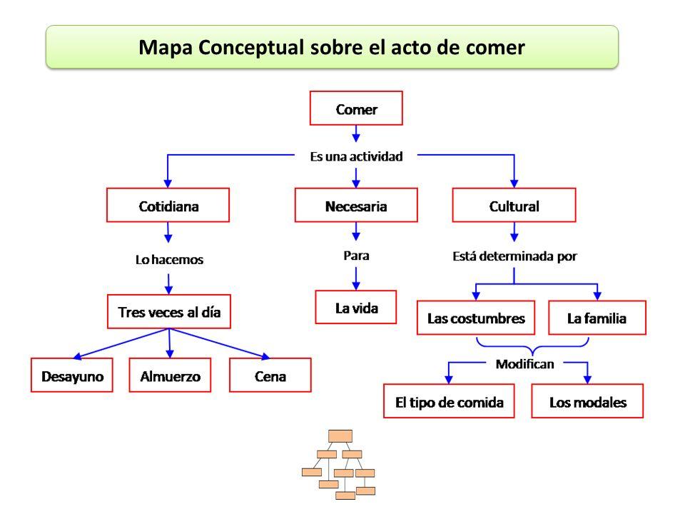 Mapa Conceptual sobre el acto de comer