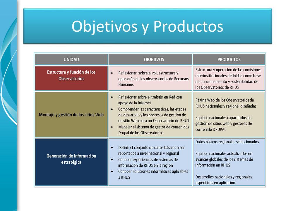 Objetivos y Productos Sea breve.