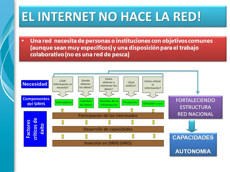 EL INTERNET NO HACE LA RED!
