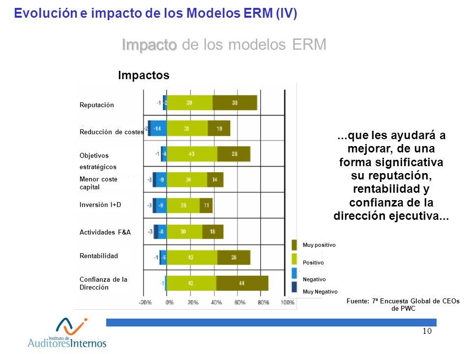 Evolución e impacto de los Modelos ERM (IV)