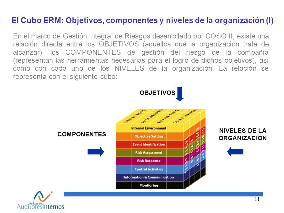 El Cubo ERM: Objetivos, componentes y niveles de la organización (I)