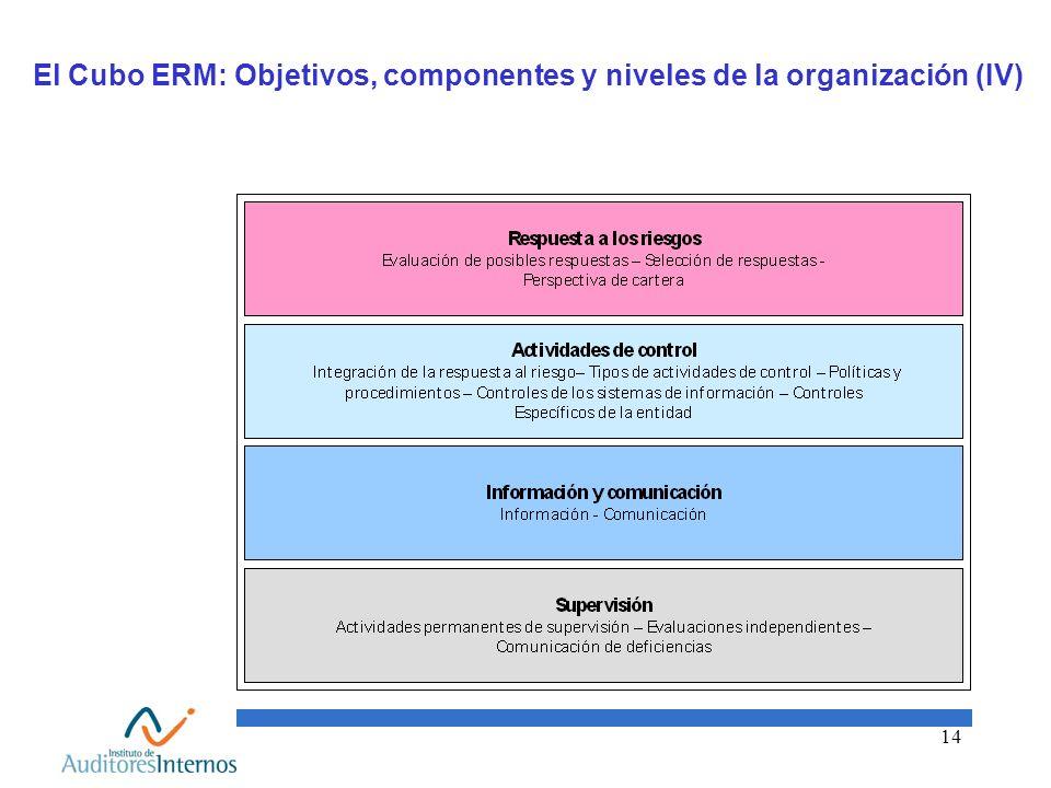 El Cubo ERM: Objetivos, componentes y niveles de la organización (IV)