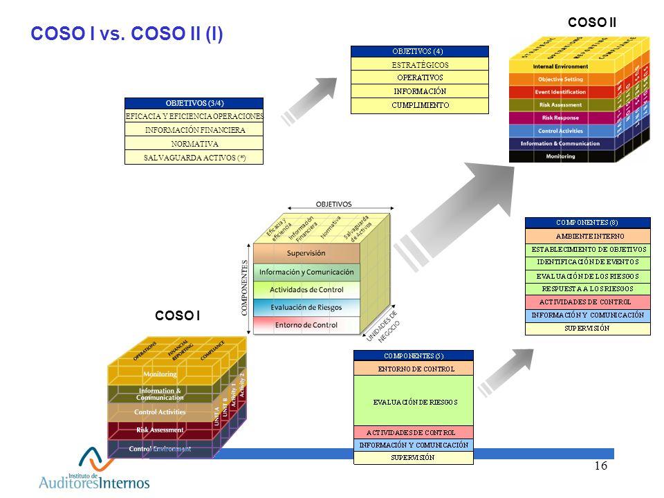 COSO I vs. COSO II (I) COSO II COSO I COMPONENTES (3/4)