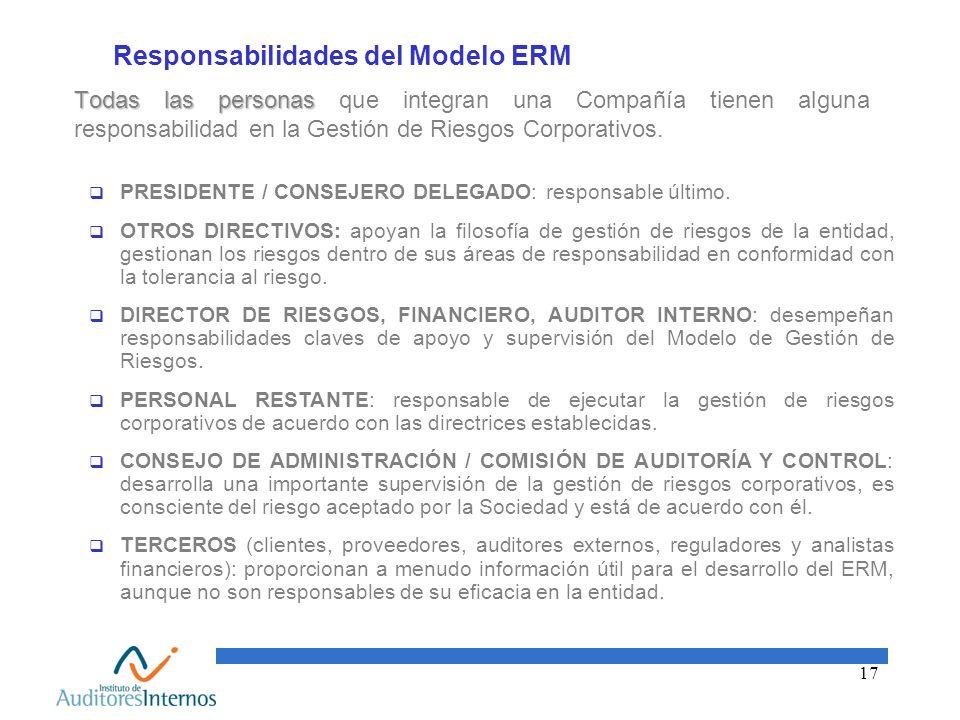 Responsabilidades del Modelo ERM